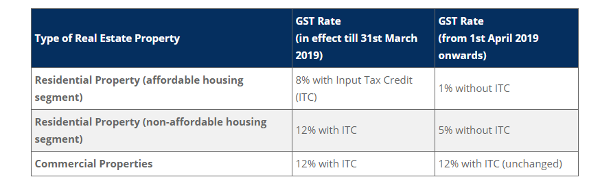 GST revised on real estate- Ganpati Infratech
